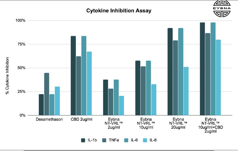 New Research Suggests Terpenes And CBD Work 3X's Better For COVID-19 Inflammation Than Corticosteroid